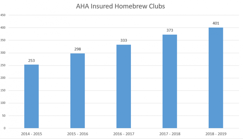 The number of homebrew clubs opting for insurance coverage through the AHA's plan facilitated through West's Insurance has grown every year since it's inception in 2014.